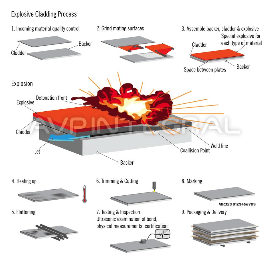 AVP production Shema3 small